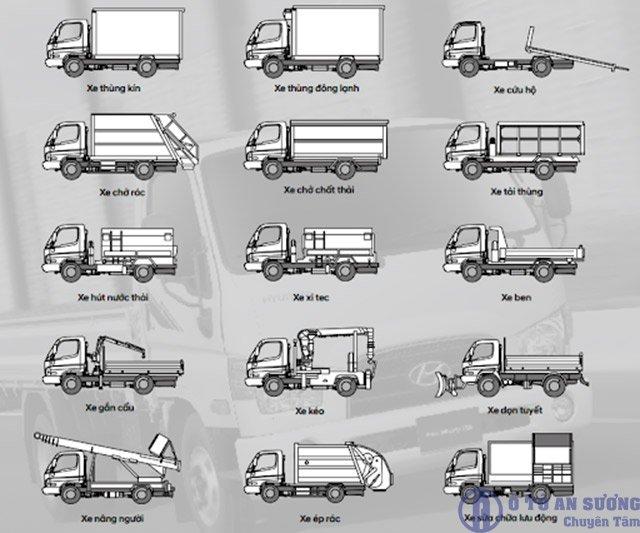chi phí thiết kế xe tải bán hàng lưu động